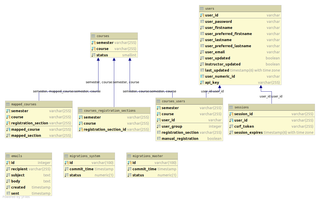 Database Entity Graph