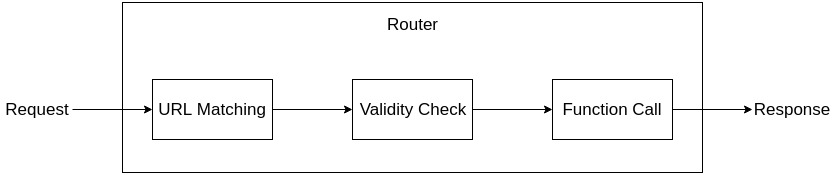 Router Structure